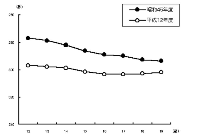 親の世代と子供の世代での体力比較のグラフ