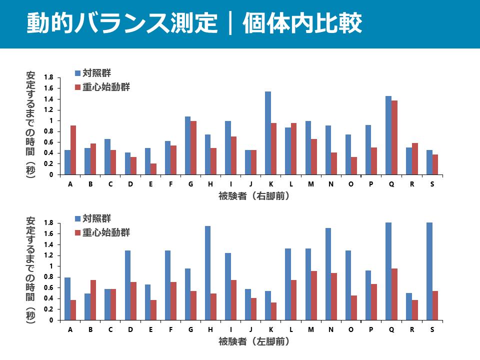 動的バランス測定の固体内比較のグラフ