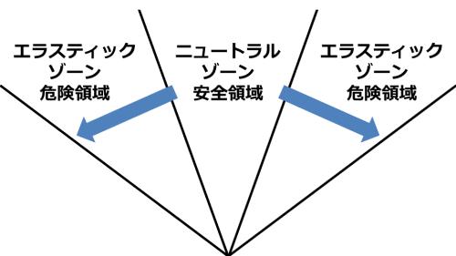 腰椎のエラスティックゾーンとニュートラルゾーン